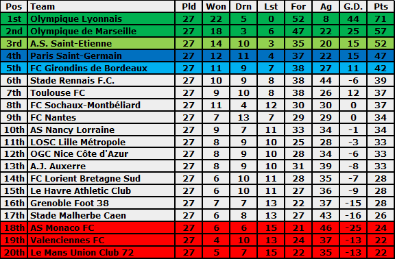 Great French League 1 Table Standing